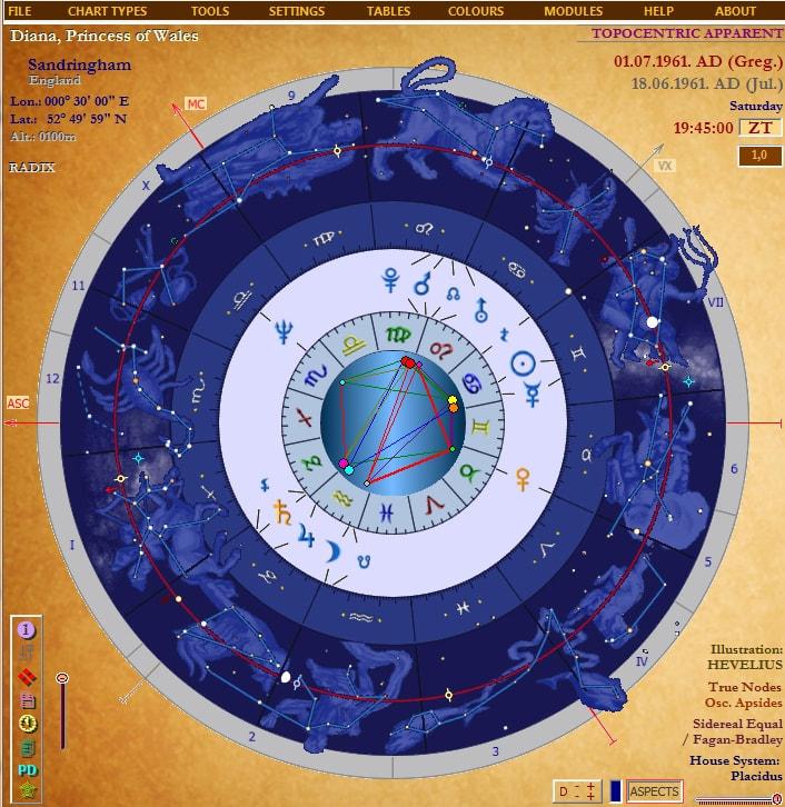 oroscopo 2019 segni zodiacali