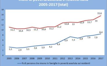 indici di poverta assoluta e relativa italia