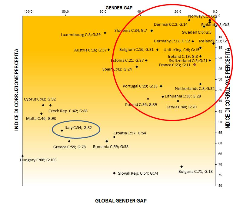 Indice di corruzione percepita è più alto nei paesi conil Gender Gap più elevato