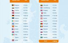 Grafico con rappresentazione del costo della violenza di genere per gli stati UE